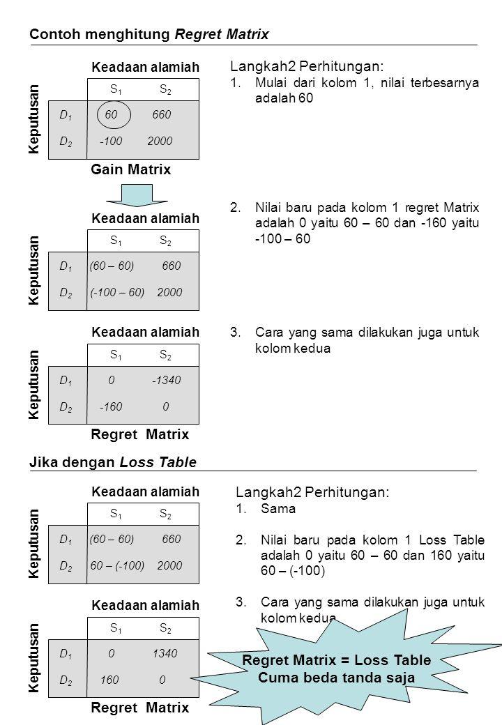 Contoh menghitung Regret Matrix D 1 60 660 D 2 -100 2000 Keputusan Keadaan alamiah S 1 S 2 Langkah2 Perhitungan: 1.Mulai dari kolom 1, nilai terbesarn