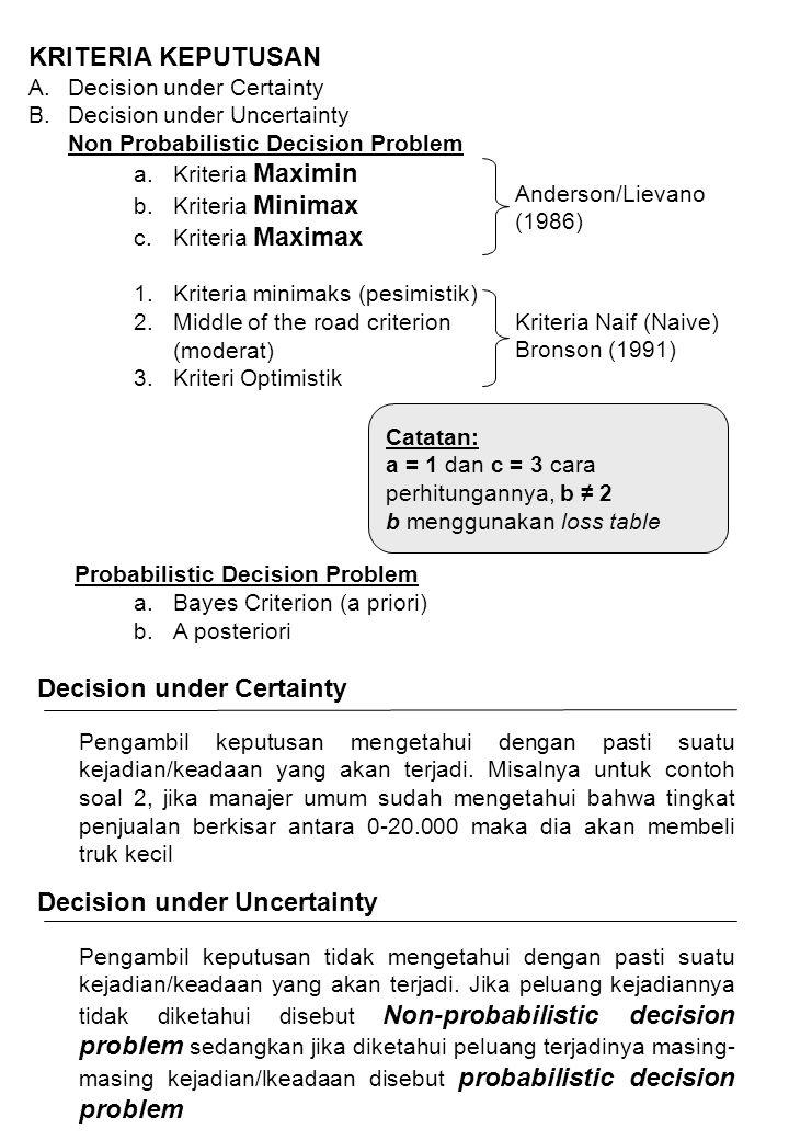 MAXIMIN Step 1 Untuk setiap alternatif keputusan, tentukan payoff/gain minimum yang bisa terjadi Menggunakan soal contoh 2 Penjualan (Events) Jenis Truk Yang dibeli 1 2 3 4 Kecil 20 10 15 25 Standar 15 25 12 20 Besar -20 -5 30 40 (Rendah) (Tinggi) Step 2 Dari nilai-nilai minimum untuk setiap keputusan dari step 1 diatas, Pilihlah keputusan/tindakan yang mempunyai payoff terbesar Kecil 10 Standar 12 Besar -20 Jadi dengan kriteria MAXIMIN, keputusannya adalah MEMBELI TRUK STANDAR MINIMAX (Minimax Regret Rule) Step 1 Untuk setiap alternatif keputusan, tentukan loss yang maksimum !!.