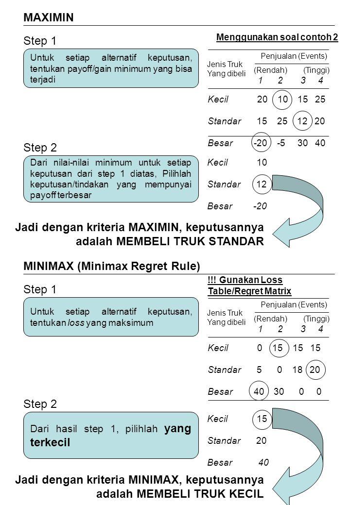 MAXIMIN Step 1 Untuk setiap alternatif keputusan, tentukan payoff/gain minimum yang bisa terjadi Menggunakan soal contoh 2 Penjualan (Events) Jenis Tr