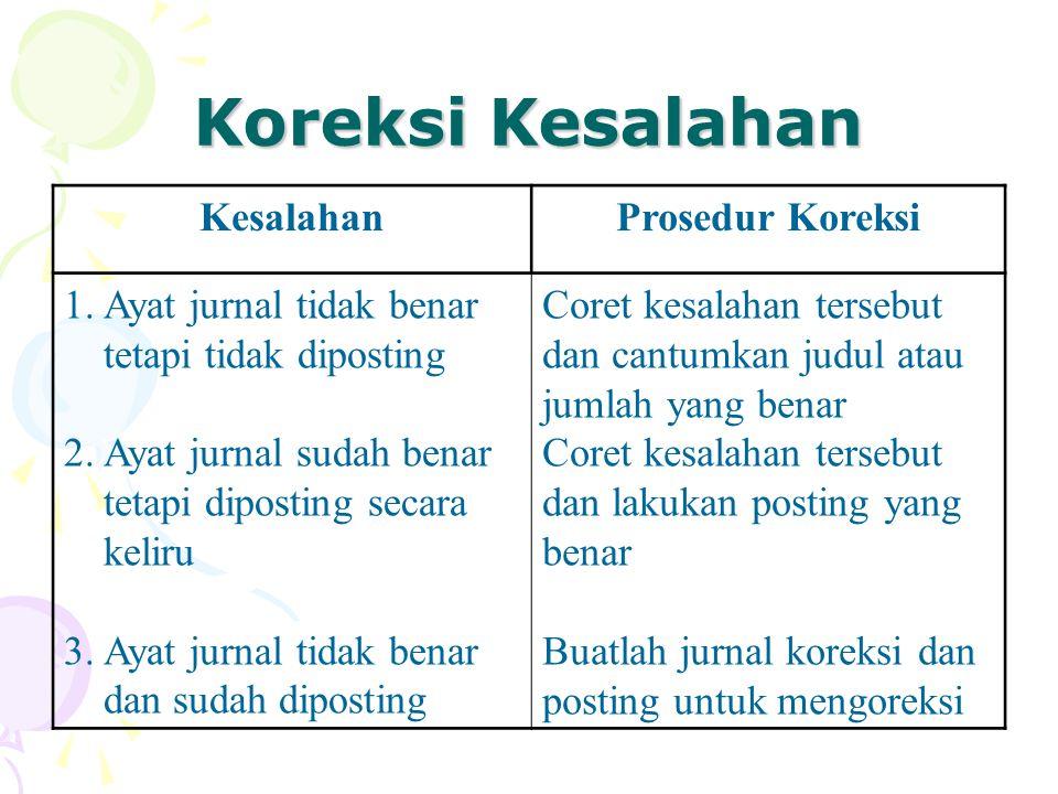 Koreksi Kesalahan KesalahanProsedur Koreksi 1.Ayat jurnal tidak benar tetapi tidak diposting 2.Ayat jurnal sudah benar tetapi diposting secara keliru