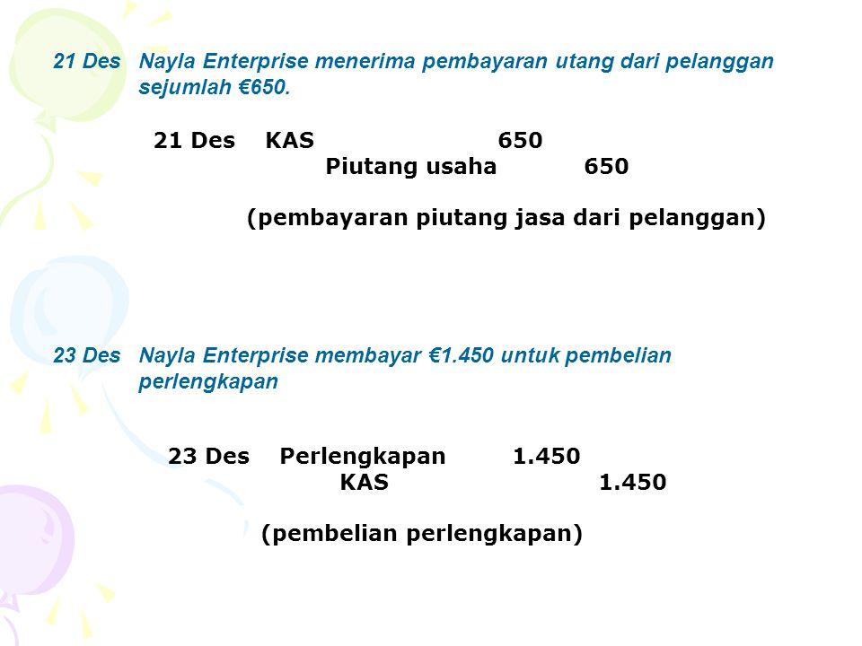 21 DesNayla Enterprise menerima pembayaran utang dari pelanggan sejumlah €650. 23 DesNayla Enterprise membayar €1.450 untuk pembelian perlengkapan 21