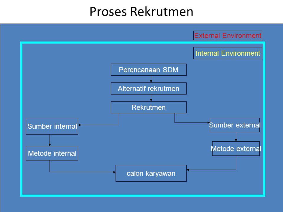 Proses Rekrutmen External Environment Internal Environment Perencanaan SDM Alternatif rekrutmen Rekrutmen Sumber external Sumber internal Metode internal Metode external calon karyawan