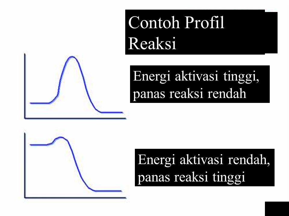 Kimia Dasar II-Rahmat Wibowo Examples of Reaction Profile Contoh Profil Reaksi Energi aktivasi tinggi, panas reaksi rendah Energi aktivasi rendah, pan