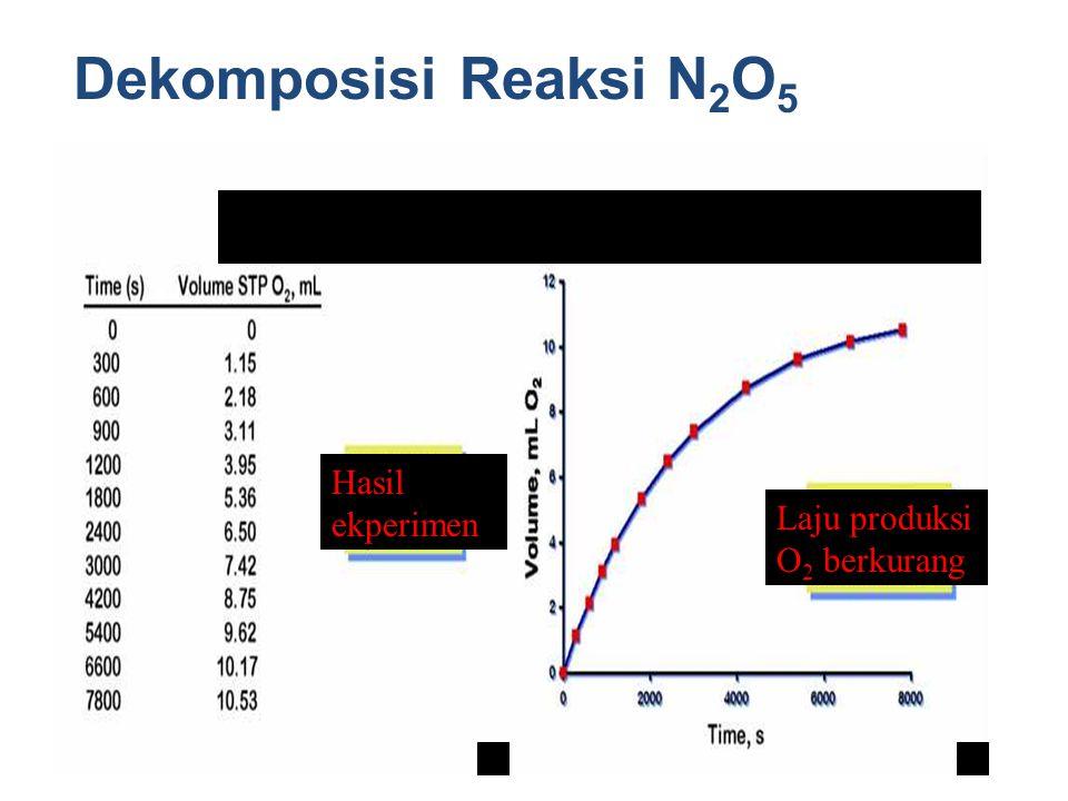 Kimia Dasar II-Rahmat Wibowo Dekomposisi Reaksi N 2 O 5 Hasil ekperimen Laju produksi O 2 berkurang