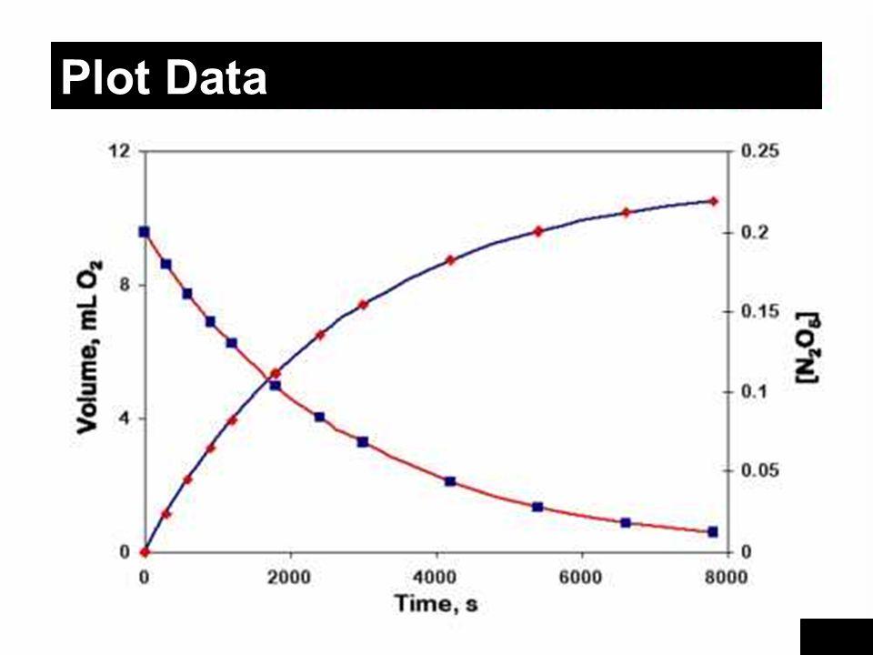 Kimia Dasar II-Rahmat Wibowo Plot Data