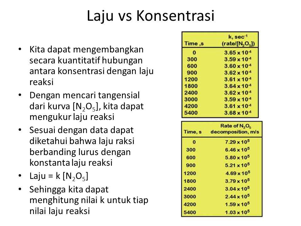 Laju vs Konsentrasi Kita dapat mengembangkan secara kuantitatif hubungan antara konsentrasi dengan laju reaksi Dengan mencari tangensial dari kurva [N 2 O 5 ], kita dapat mengukur laju reaksi Sesuai dengan data dapat diketahui bahwa laju raksi berbanding lurus dengan konstanta laju reaksi Laju = k [N 2 O 5 ] Sehingga kita dapat menghitung nilai k untuk tiap nilai laju reaksi