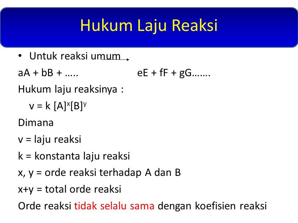 Hukum Laju Reaksi Untuk reaksi umum aA + bB + …..eE + fF + gG……. Hukum laju reaksinya : v = k [A] x [B] y Dimana v = laju reaksi k = konstanta laju re