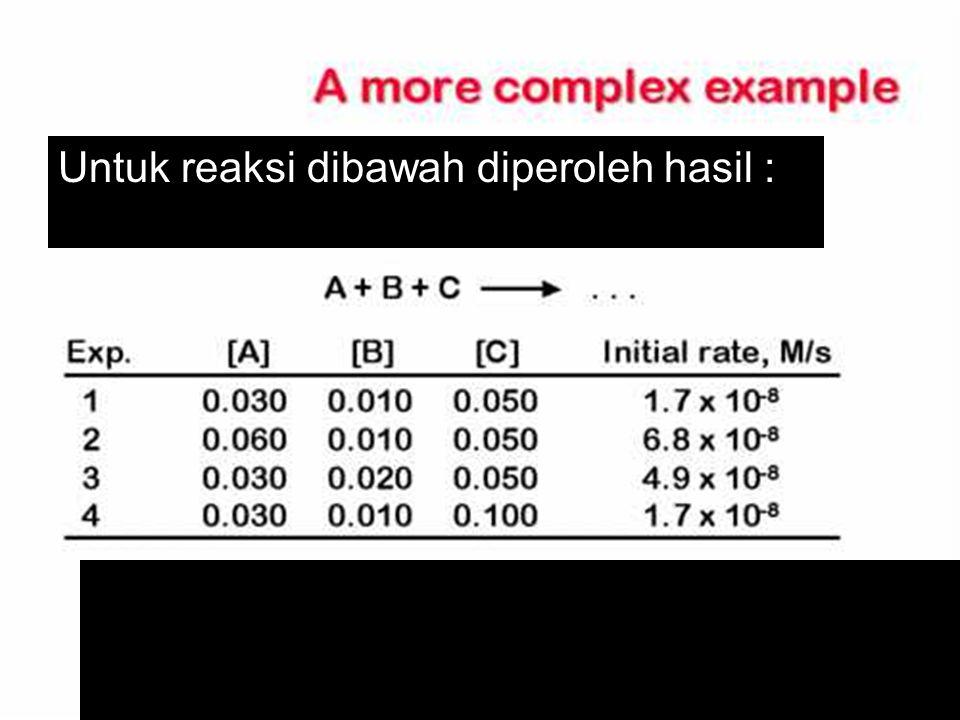 Contoh yang lebih kompleks Kimia Dasar II-Rahmat Wibowo Untuk reaksi dibawah diperoleh hasil :
