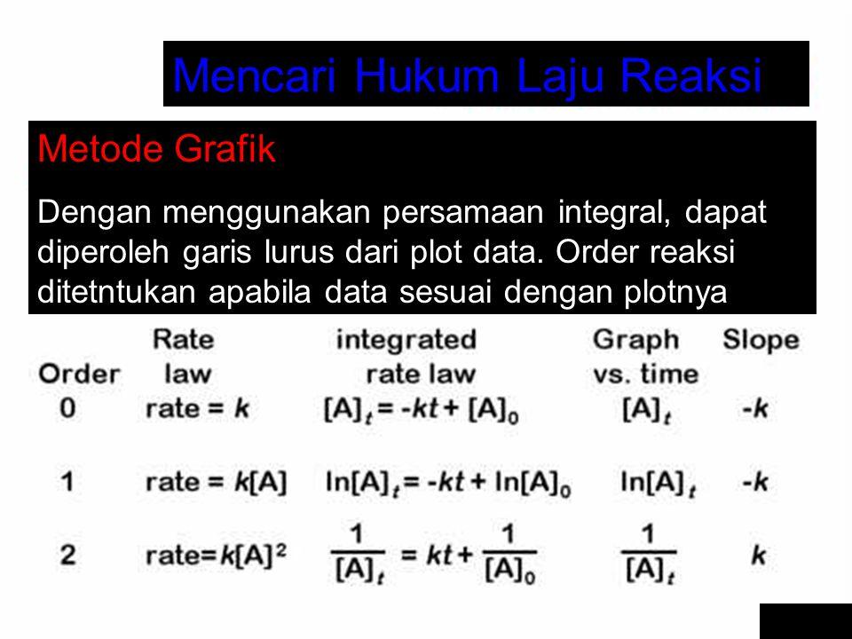 Mencari Hukum Laju Reaksi Metode Grafik Dengan menggunakan persamaan integral, dapat diperoleh garis lurus dari plot data. Order reaksi ditetntukan ap