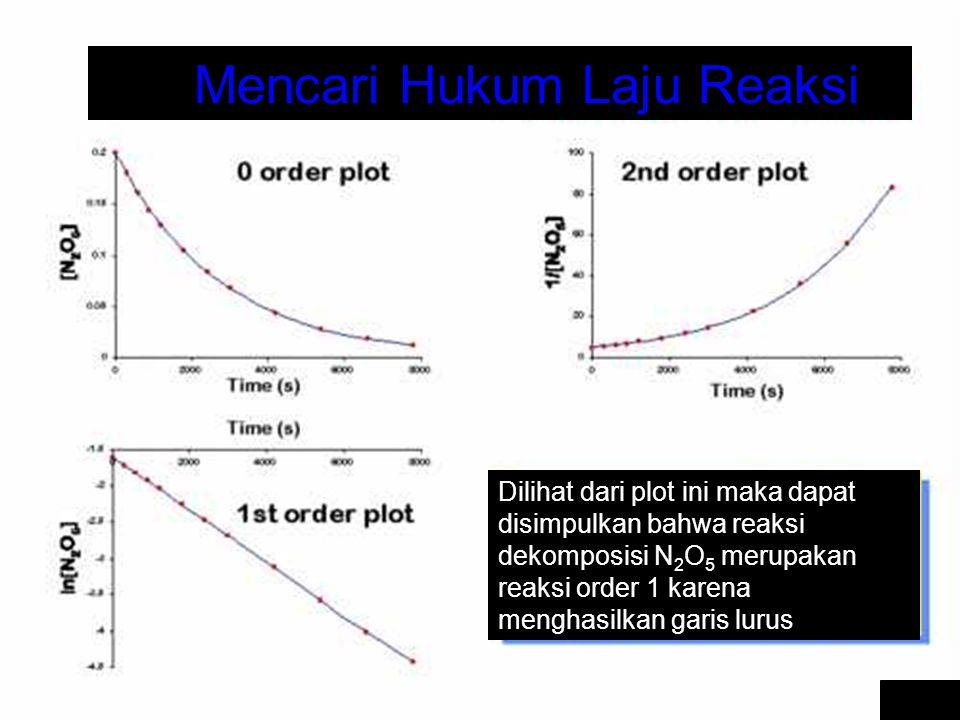 Kimia Dasar II-Rahmat Wibowo Finding the Rate Law Mencari Hukum Laju Reaksi Dilihat dari plot ini maka dapat disimpulkan bahwa reaksi dekomposisi N 2 O 5 merupakan reaksi order 1 karena menghasilkan garis lurus