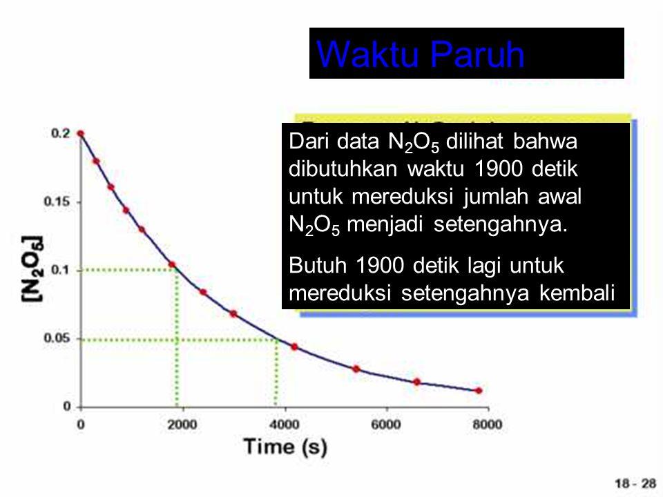 Waktu Paruh Dari data N 2 O 5 dilihat bahwa dibutuhkan waktu 1900 detik untuk mereduksi jumlah awal N 2 O 5 menjadi setengahnya. Butuh 1900 detik lagi