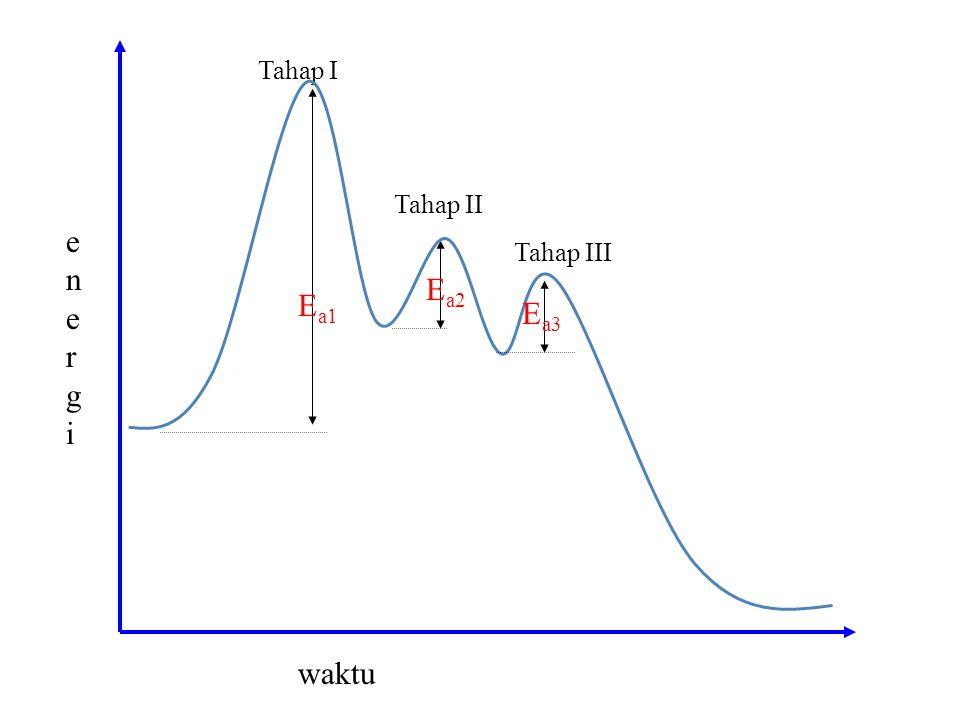 energienergi waktu E a1 E a2 Tahap I E a3 Tahap II Tahap III