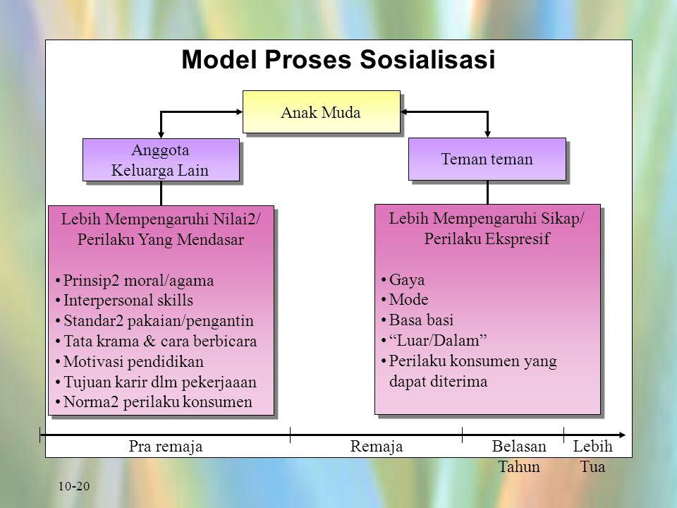 10-20 Model Proses Sosialisasi Lebih Mempengaruhi Nilai2/ Perilaku Yang Mendasar Prinsip2 moral/agama Interpersonal skills Standar2 pakaian/pengantin