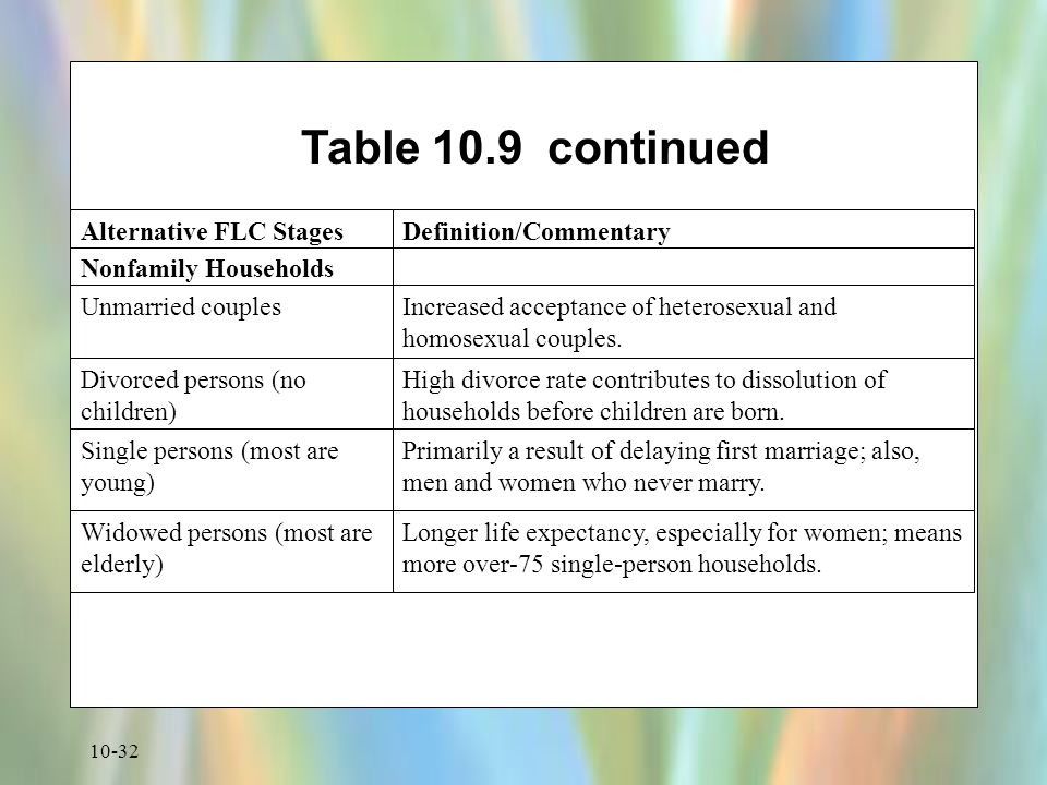 10-32 Table 10.9 continued Nonfamily Households Unmarried couplesIncreased acceptance of heterosexual and homosexual couples. Divorced persons (no chi