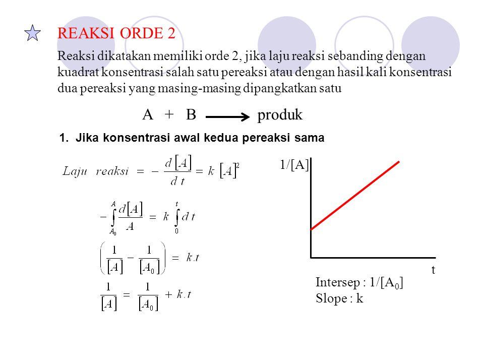 REAKSI ORDE 2 Reaksi dikatakan memiliki orde 2, jika laju reaksi sebanding dengan kuadrat konsentrasi salah satu pereaksi atau dengan hasil kali konsentrasi dua pereaksi yang masing-masing dipangkatkan satu A + B produk 1/[A] t Intersep : 1/[A 0 ] Slope : k 1.