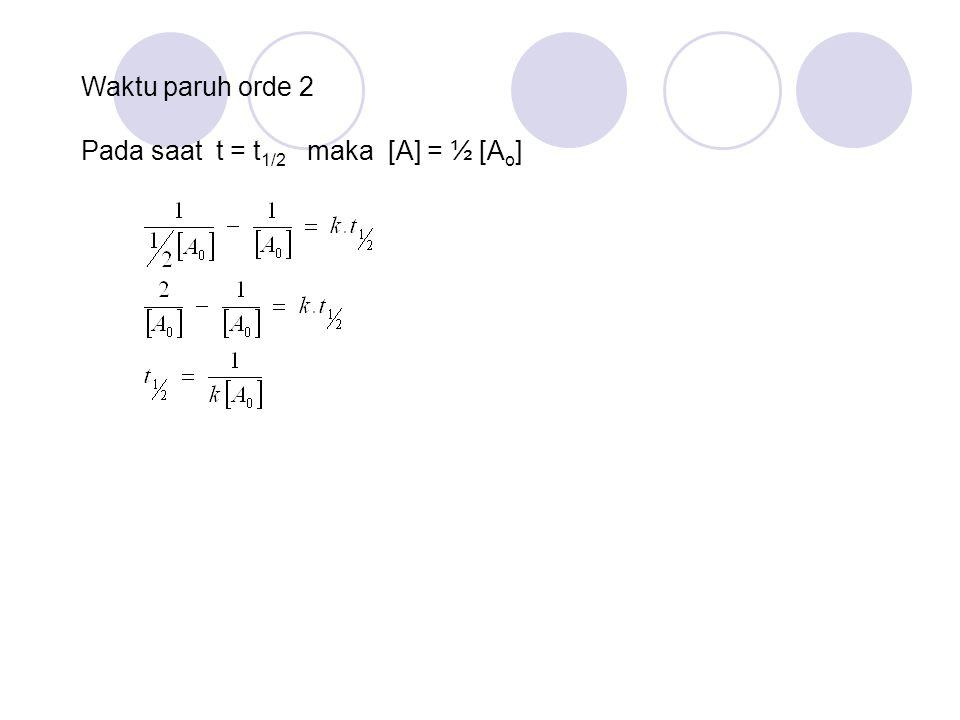 Pada saat t = t 1/2 maka [A] = ½ [A o ] Waktu paruh orde 2
