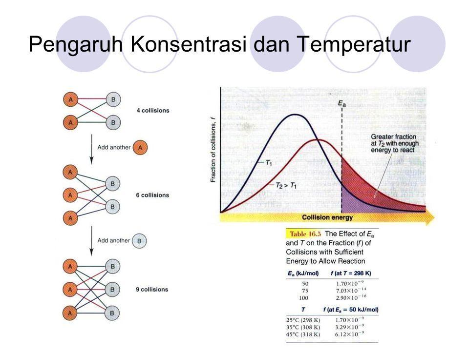 Pengaruh Konsentrasi dan Temperatur