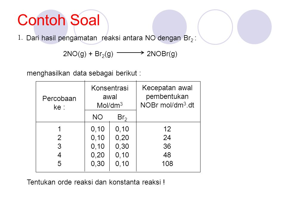 Contoh Soal Dari hasil pengamatan reaksi antara NO dengan Br 2 : 2NO(g) + Br 2 (g) 2NOBr(g) menghasilkan data sebagai berikut : Percobaan ke : Konsentrasi awal Mol/dm 3 Kecepatan awal pembentukan NOBr mol/dm 3.dt NOBr 2 1234512345 0,10 0,20 0,30 0,10 0,20 0,30 0,10 12 24 36 48 108 Tentukan orde reaksi dan konstanta reaksi .