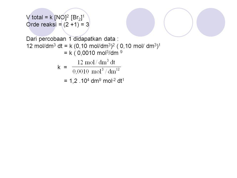 V total = k [NO] 2 [Br 2 ] 1 Orde reaksi = (2 +1) = 3 Dari percobaan 1 didapatkan data : 12 mol/dm 3 dt = k (0,10 mol/dm 3 ) 2 ( 0,10 mol/ dm 3 ) 1 = k ( 0,0010 mol 3 /dm 9 k = = 1,2.10 4 dm 9 mol -2 dt 1