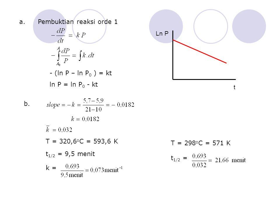 a.Pembuktian reaksi orde 1 - (ln P – ln P 0 ) = kt ln P = ln P 0 - kt b. T = 320,6 o C = 593,6 K t 1/2 = 9,5 menit k = T = 298 o C = 571 K t 1/2 = Ln