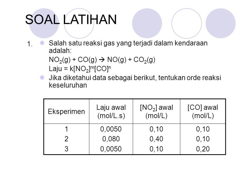 Salah satu reaksi gas yang terjadi dalam kendaraan adalah: NO 2 (g) + CO(g)  NO(g) + CO 2 (g) Laju = k[NO 2 ] m [CO] n Jika diketahui data sebagai berikut, tentukan orde reaksi keseluruhan SOAL LATIHAN Eksperimen Laju awal (mol/L.s) [NO 2 ] awal (mol/L) [CO] awal (mol/L) 123123 0,0050 0,080 0,0050 0,10 0,40 0,10 0,20 1.