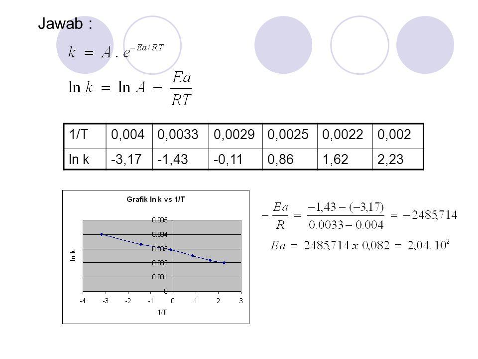 1/T0,0040,00330,00290,00250,00220,002 ln k-3,17-1,43-0,110,861,622,23 Jawab :