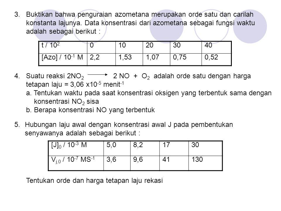 3. Buktikan bahwa penguraian azometana merupakan orde satu dan carilah konstanta lajunya. Data konsentrasi dari azometana sebagai fungsi waktu adalah