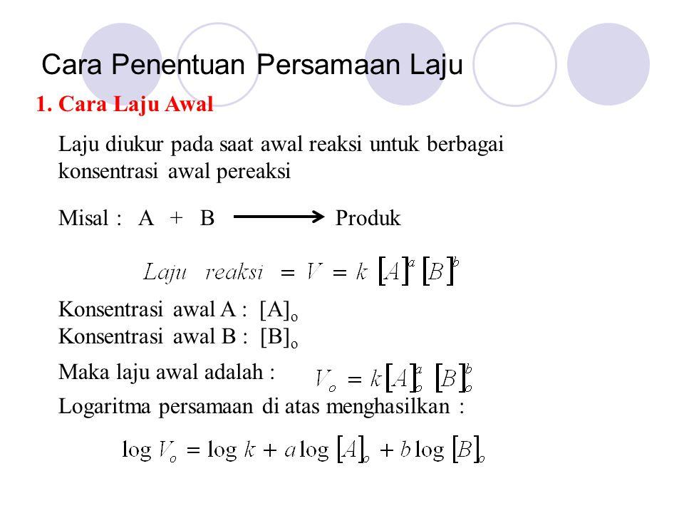 Cara Penentuan Persamaan Laju 1. Cara Laju Awal Laju diukur pada saat awal reaksi untuk berbagai konsentrasi awal pereaksi Misal : A + B Produk Konsen