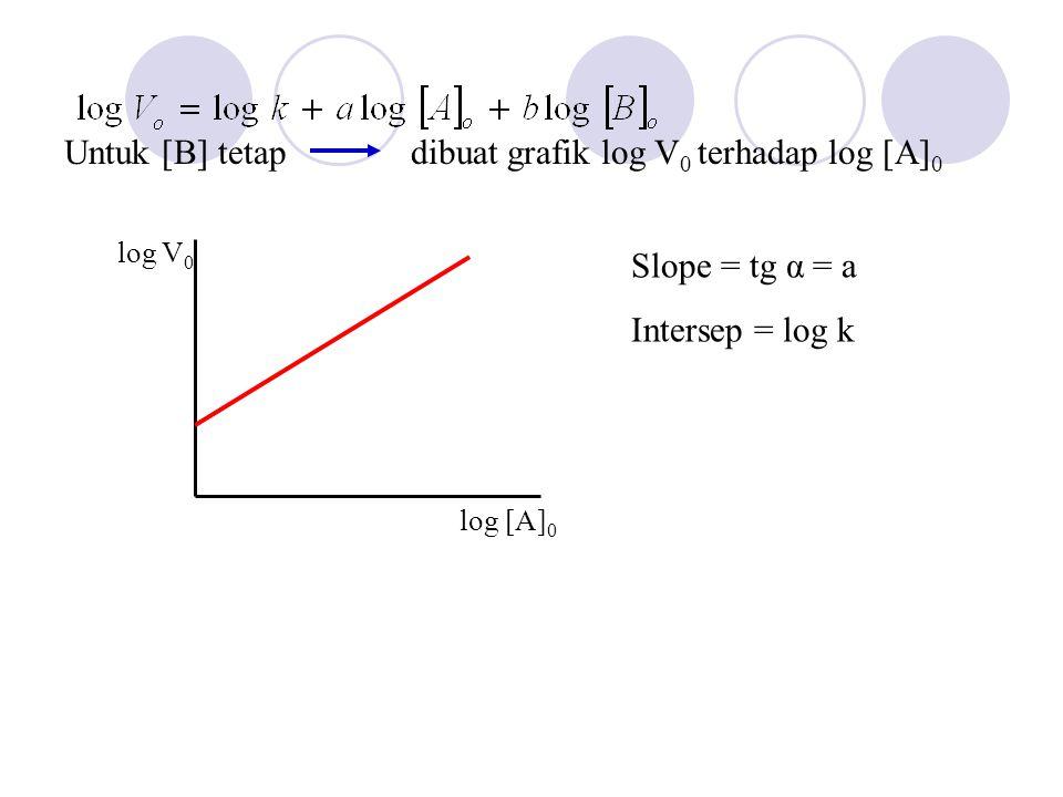 Untuk [B] tetap dibuat grafik log V 0 terhadap log [A] 0 log V 0 log [A] 0 Slope = tg α = a Intersep = log k