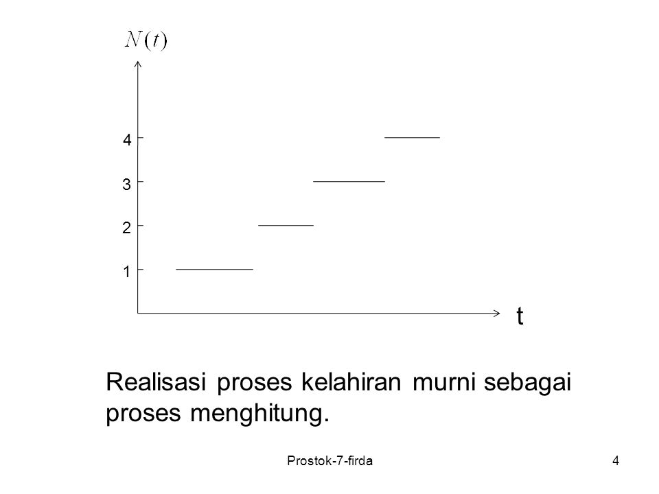 Prostok-7-firda55 Blok Diagram Proses Kelahiran dan Kematian Contoh : Proses pertumbuhan linear Sehingga