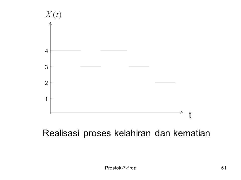 51 1 4 3 2 t Realisasi proses kelahiran dan kematian Prostok-7-firda