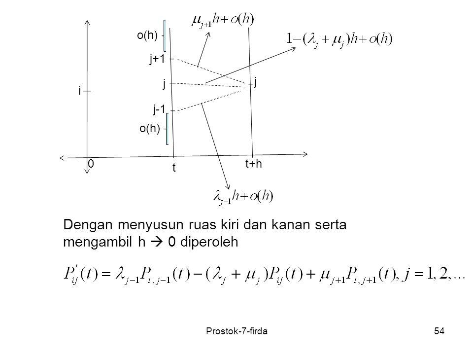 Prostok-7-firda54 t t+h0 i j+1 j j-1 j o(h) Dengan menyusun ruas kiri dan kanan serta mengambil h  0 diperoleh