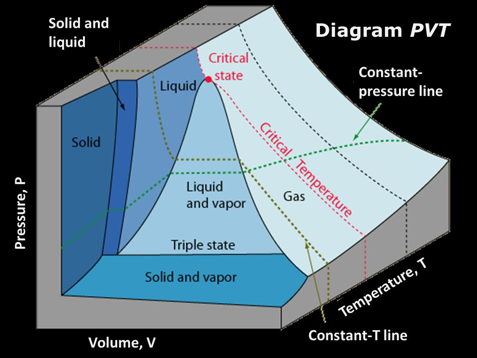 Diagram PVT Solid and liquid Constant- pressure line Constant-T line Volume, V Pressure, P Temperature, T