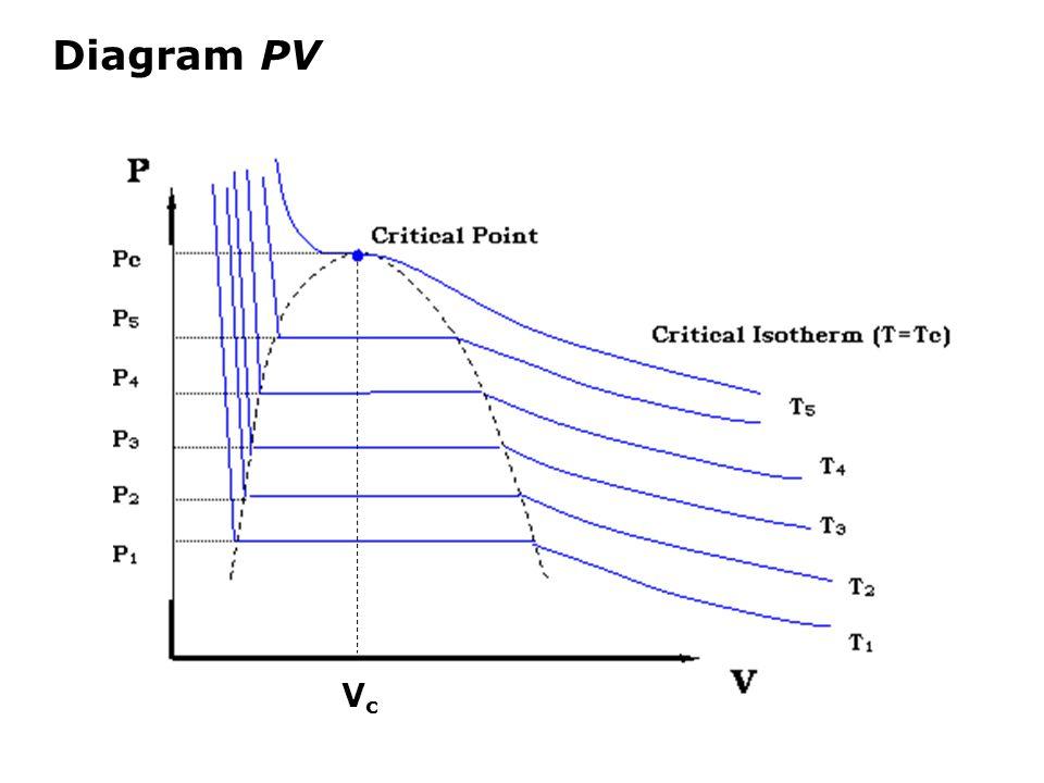 Diagram PV VcVc