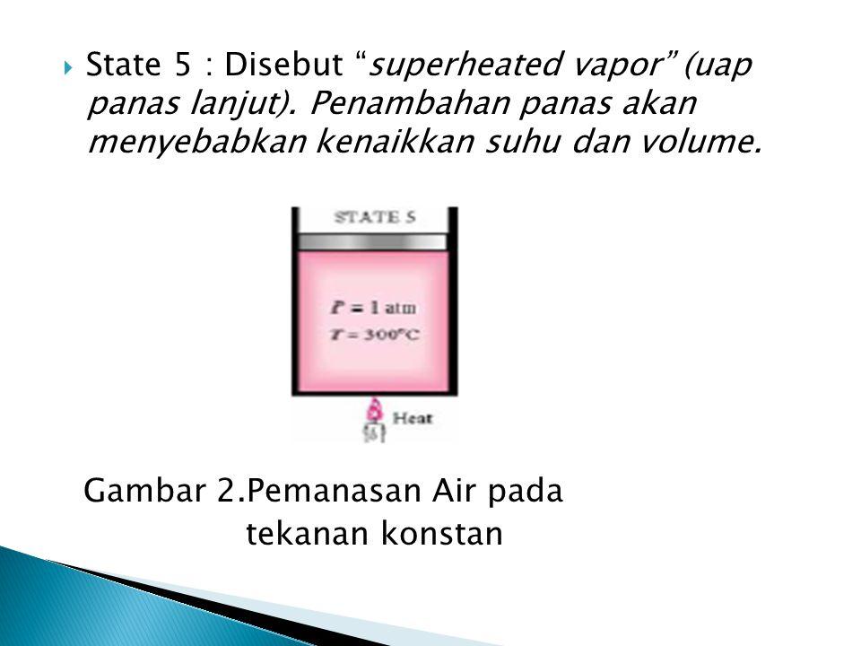" State 5 : Disebut ""superheated vapor"" (uap panas lanjut). Penambahan panas akan menyebabkan kenaikkan suhu dan volume. Gambar 2.Pemanasan Air pada t"