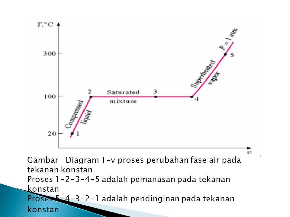 Gambar Diagram T-v proses perubahan fase air pada tekanan konstan Proses 1-2-3-4-5 adalah pemanasan pada tekanan konstan Proses 5-4-3-2-1 adalah pendi