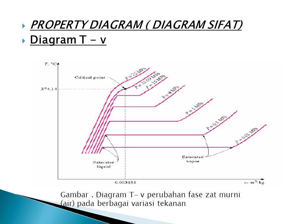  PROPERTY DIAGRAM ( DIAGRAM SIFAT)  Diagram T - v Gambar. Diagram T- v perubahan fase zat murni (air) pada berbagai variasi tekanan