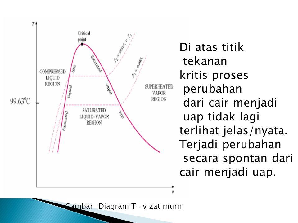 Gambar Diagram T- v zat murni Di atas titik tekanan kritis proses perubahan dari cair menjadi uap tidak lagi terlihat jelas/nyata. Terjadi perubahan s