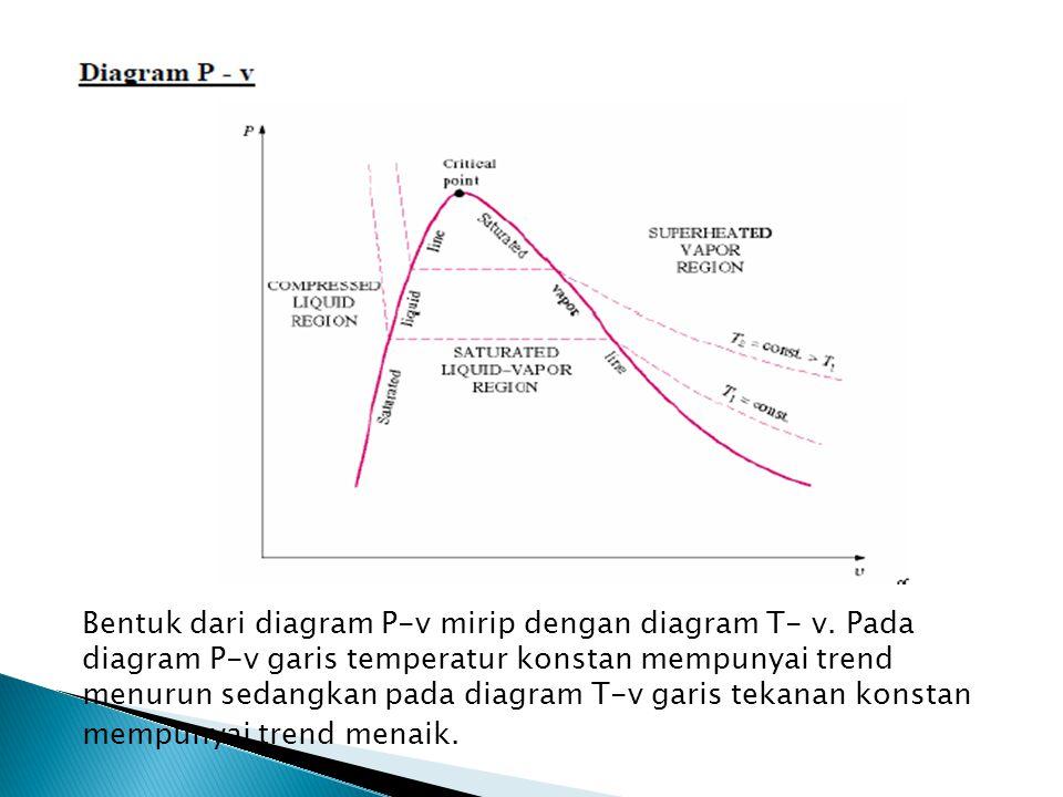 Bentuk dari diagram P-v mirip dengan diagram T- v. Pada diagram P-v garis temperatur konstan mempunyai trend menurun sedangkan pada diagram T-v garis
