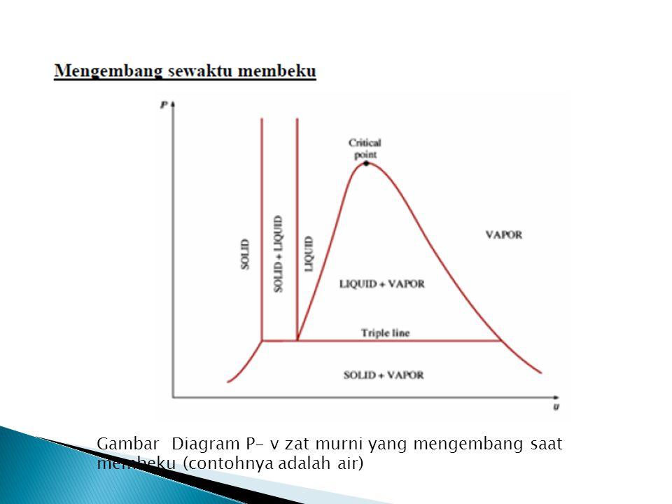 Gambar Diagram P- v zat murni yang mengembang saat membeku (contohnya adalah air)