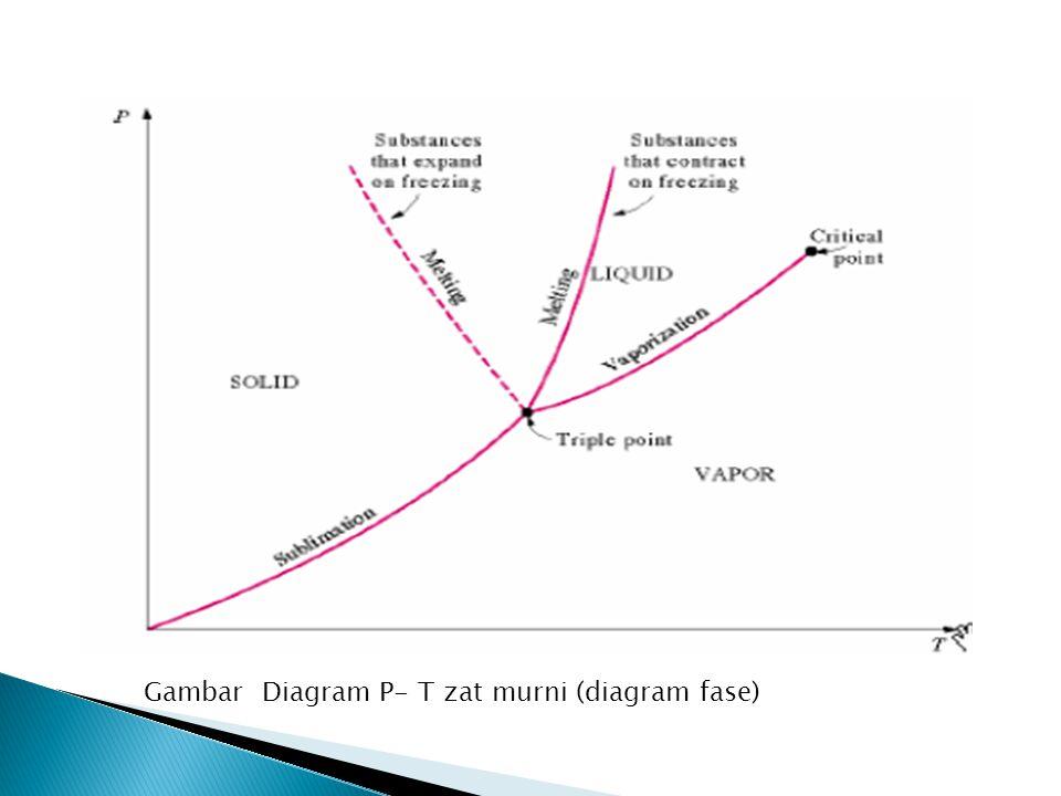  Diagram P-T sering disebut sebagai diagram fase karena dalam diagram P-T, antar tiga fase dipisahkan secara jelas, masing-masing dengan sebuah garis.