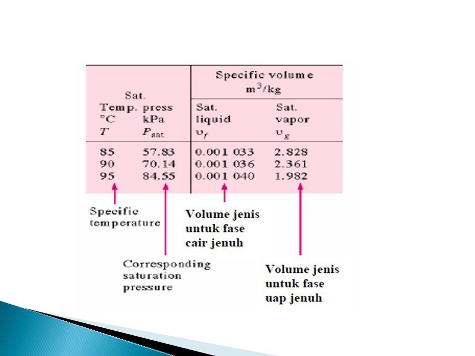 indeks f = fluid : cairan jenuh ( v f, u f, h f, s f ) g = gas : uap jenuh (v g, u g, h g, s g ) fg = fluid - gas : selisih antara harga uap jenuh dan cairan jenuh ( v fg = v g - v f ; u fg = u g - u f ;h fg = h g - h f ;s fg = s g - s f ) h fg = entalpi penguapan(latent heat of vaporisation) yaitu jumlah energi yang diperlukan untuk menguapkan satu satuan massa cairan pada suatu temperatur dan tekanan tertentu.