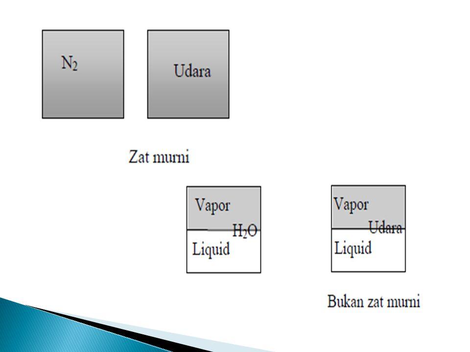  FASE dari ZAT MURNI Diidentifikasi berdasarkan susunan molekulnya.
