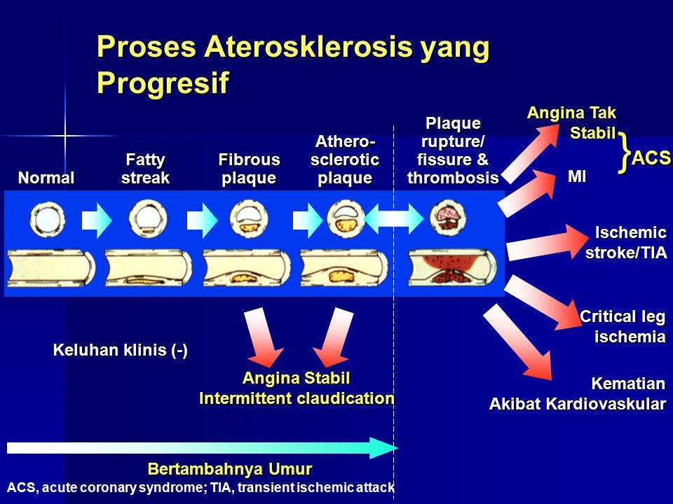 Proses Aterosklerosis yang Progresif Normal Fatty streak Fibrous plaque Athero- sclerotic plaque Plaque rupture/ fissure & thrombosis MI Ischemicstrok