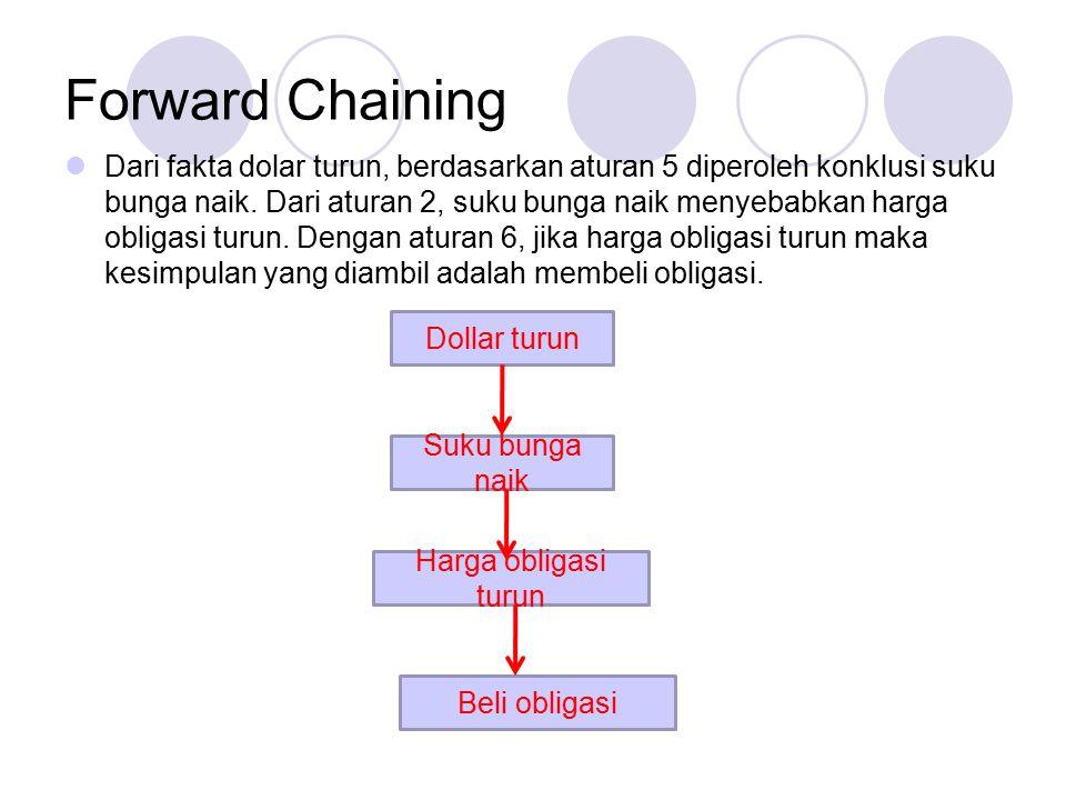 Forward Chaining Dari fakta dolar turun, berdasarkan aturan 5 diperoleh konklusi suku bunga naik. Dari aturan 2, suku bunga naik menyebabkan harga obl