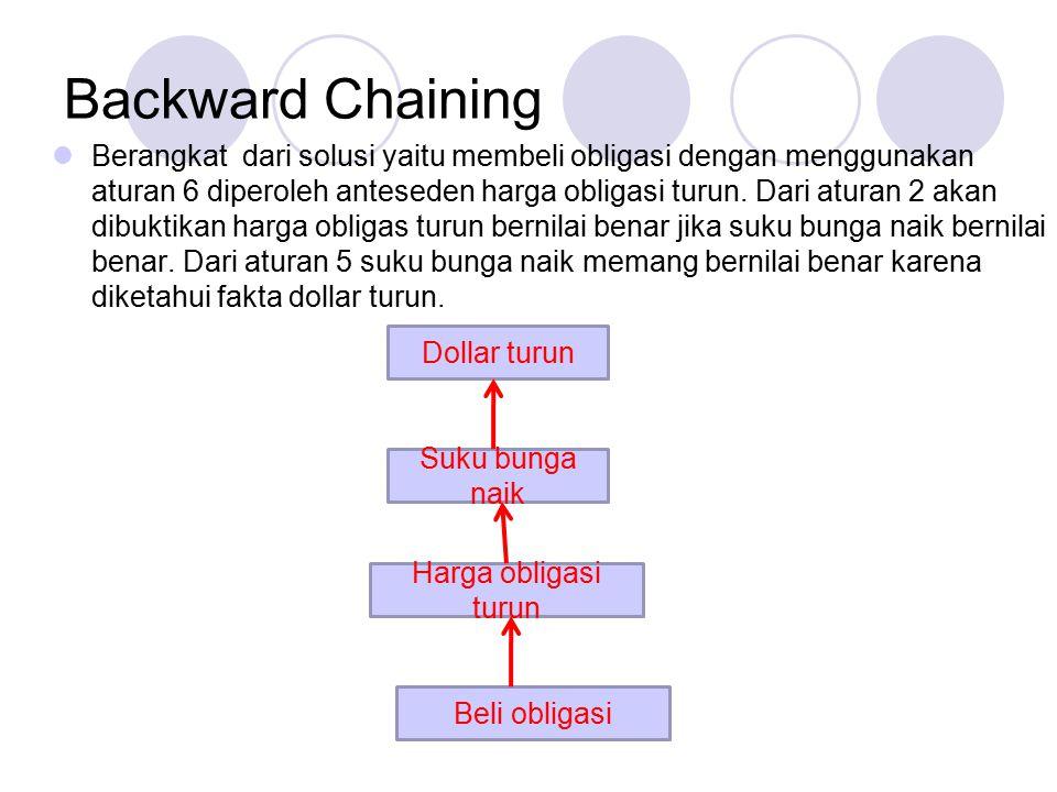 Backward Chaining Berangkat dari solusi yaitu membeli obligasi dengan menggunakan aturan 6 diperoleh anteseden harga obligasi turun. Dari aturan 2 aka