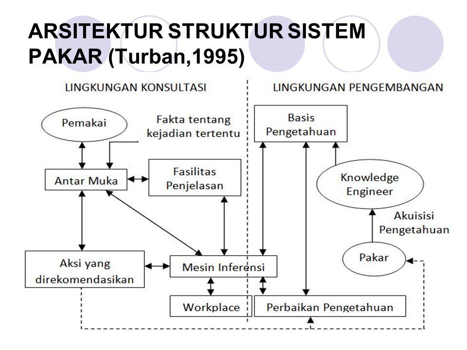 ARSITEKTUR STRUKTUR SISTEM PAKAR (Turban,1995)