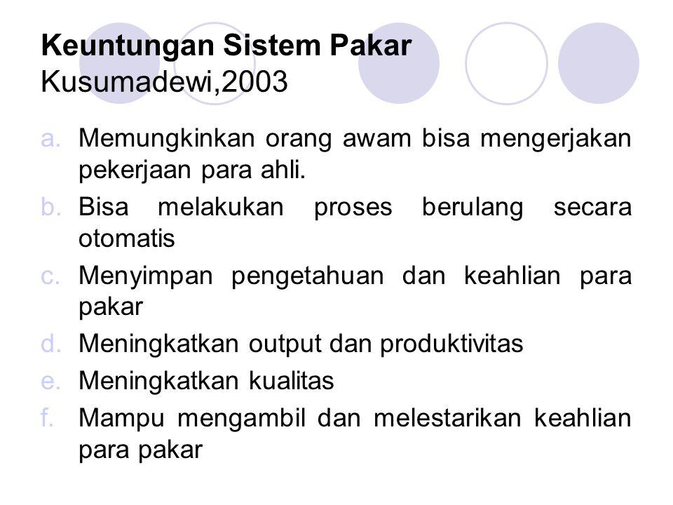 Keuntungan Sistem Pakar Kusumadewi,2003 a.Memungkinkan orang awam bisa mengerjakan pekerjaan para ahli. b.Bisa melakukan proses berulang secara otomat