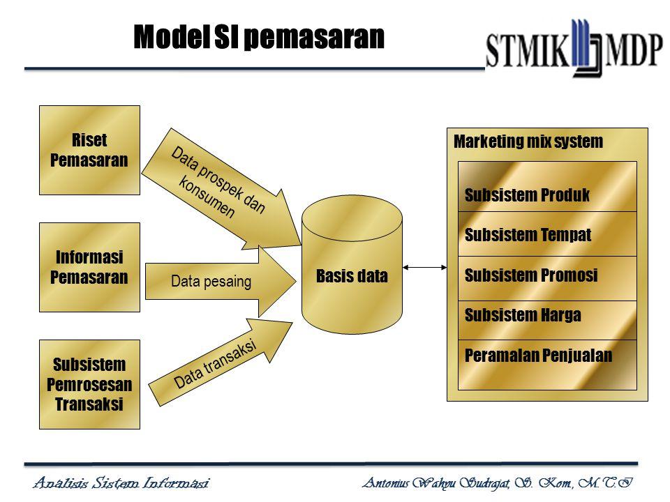 Analisis Sistem Informasi Antonius Wahyu Sudrajat, S. Kom., M.T.I Model SI pemasaran Riset Pemasaran Informasi Pemasaran Subsistem Pemrosesan Transaks