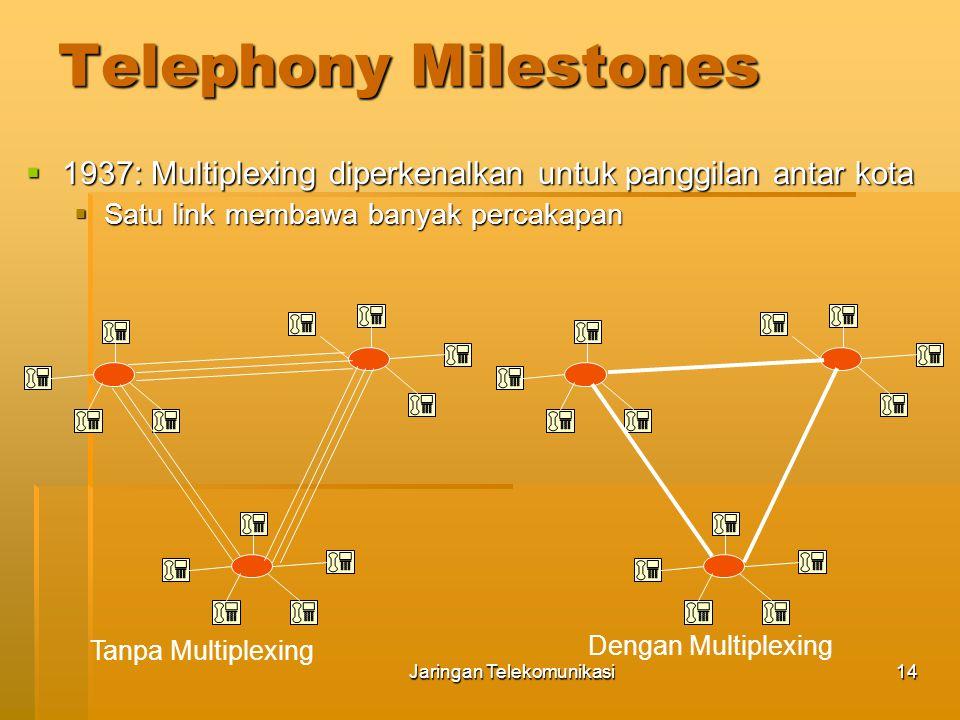 Jaringan Telekomunikasi15 Taksonomi Teknologi Telekomunikasi  Sumber (sources)  Jaringan komunikasi (networks)  Sistem transmisi  Transmission Media  Modulation  Multiplexing  Switching  Signaling  Tujuan (destination)